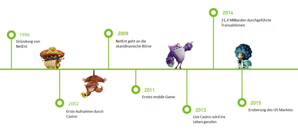 netent entwicklung timeline